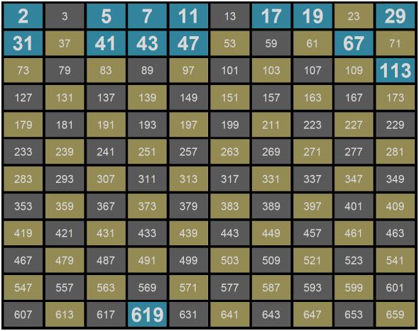 Bilangan Prima sampai dengan indeks yang ke 120
