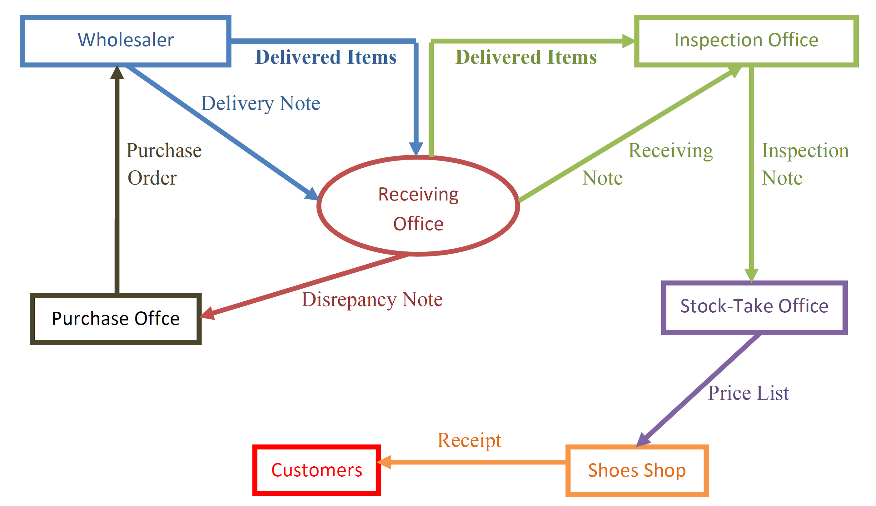 Contoh diagram alir dokumen flow diagram document aphenk diagram alir dokumen ccuart Choice Image