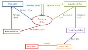 Diagram Alir Dokumen
