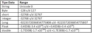 Contoh Pendefinisian Tipe Data