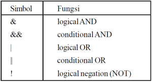Tabel Operator Logika