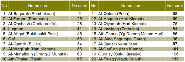 STRUKTUR NAMA SURAT YANG MEMAKAI HURUF QAF, 20 SURAT